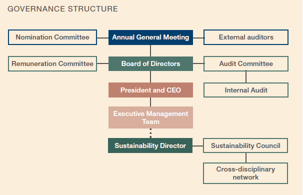 Sustainability governance structure